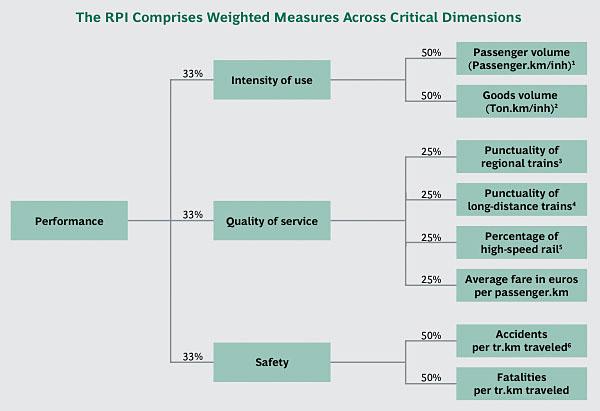 RPI-parameters