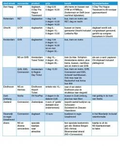 Toeristenkaart tabel2