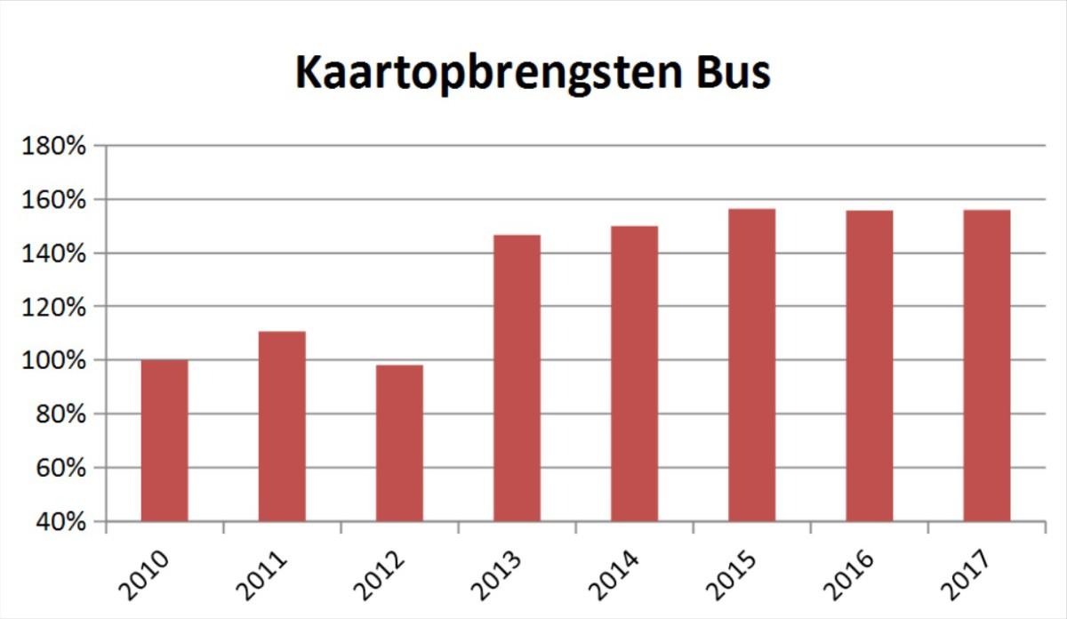 kaartopbrengst-bus-ret