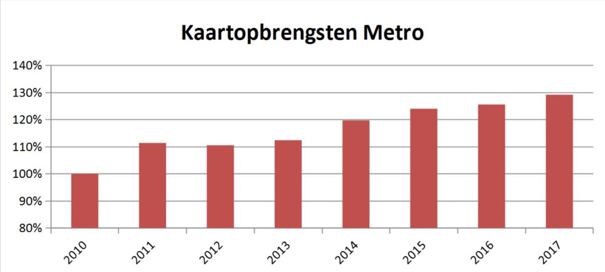 kaartopbrengst-metro-ret