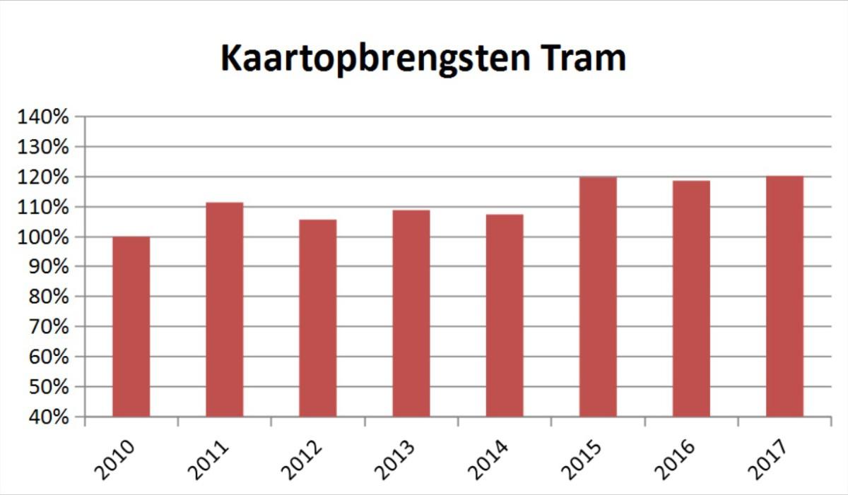 kaartopbrengst-tram-ret