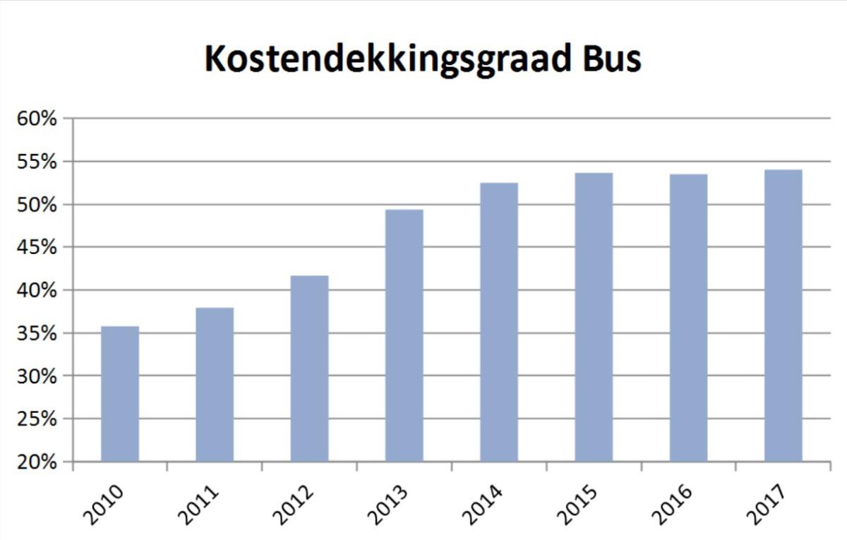 kostendekkingsgraad-bus-ret