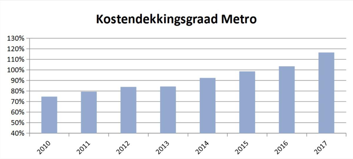 kostendekkingsgraad-metro-ret