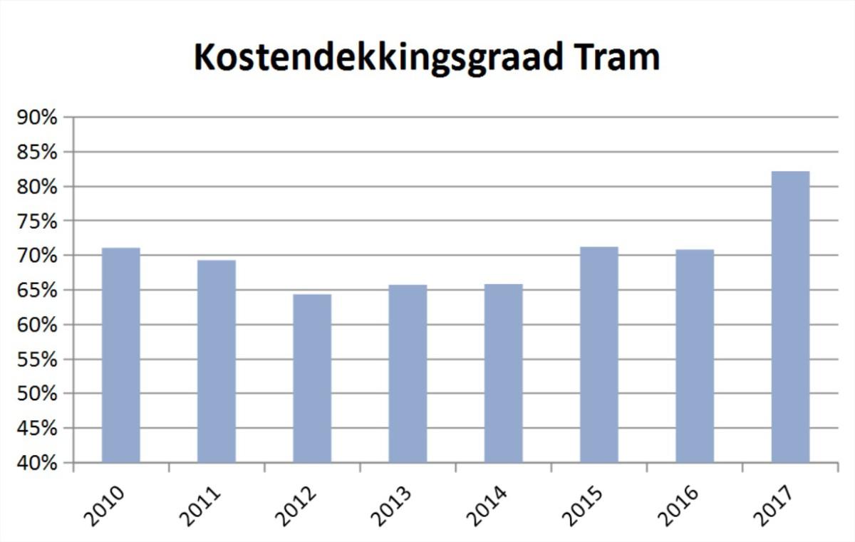 kostendekkingsgraad-tram-ret