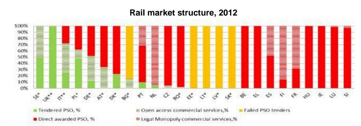 concurrentie-spoorverkeer