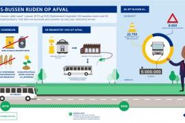 NS-bussen gaan op duurzaam vet rijden