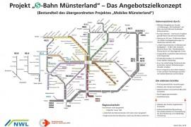Münsterland regelt aansluiting op Zwolle