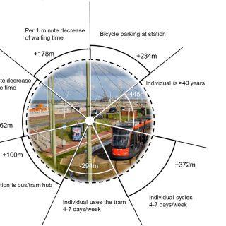 Hoe reizen reizigers richting tram?